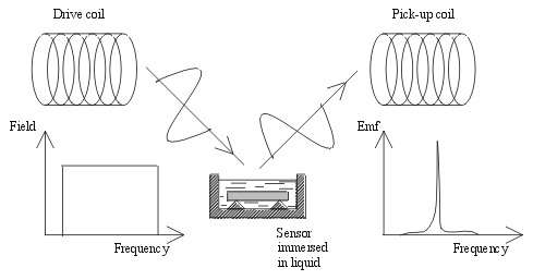 Remote query mechanism for magnetoelastic sensors